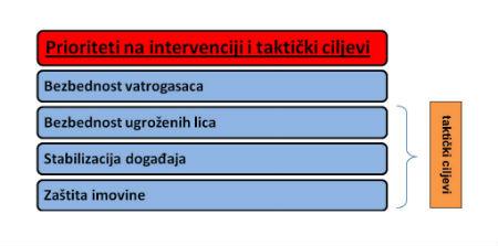 VATROGASNA TAKTIKA-6-